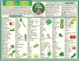 Alkaline Foods-2