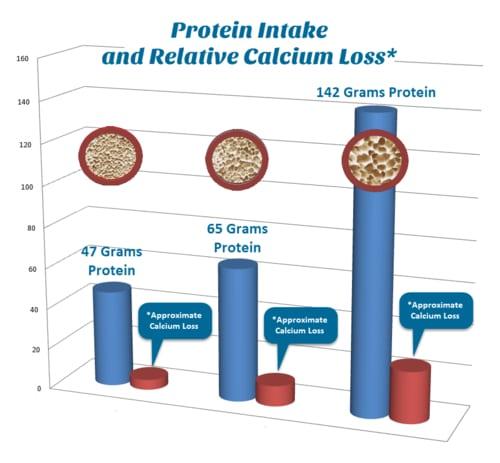 Protein-Calcium loss